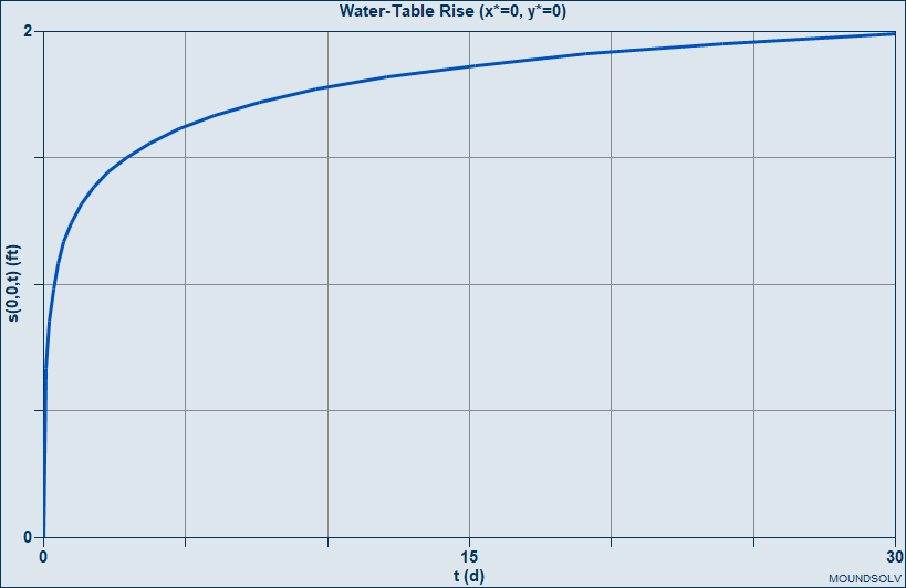 Time Series With Recovery