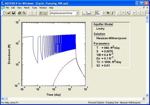 Drawdown simulation for cyclic pumping
